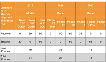 iphone rumors 2019 ming chi kuo