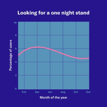 okcupid casual sex data