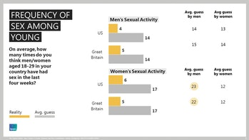 Frequency of sex among young people, perception and reality.