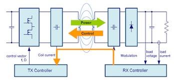 qi charging diagram