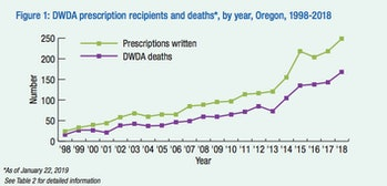 assisted suicide statistics