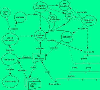 This diagram in the original proposal by Berners-Lee for the world wide web shows he envisioned link...