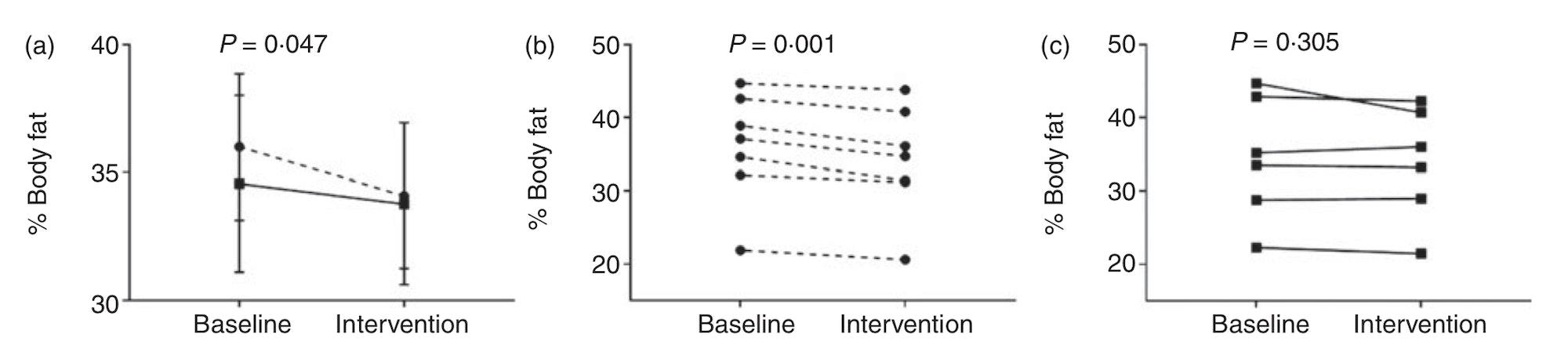 intermittent fasting body fat