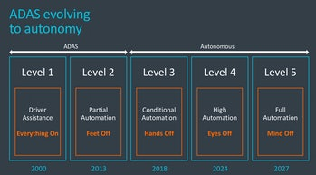 ARM's expectations for the coming years.