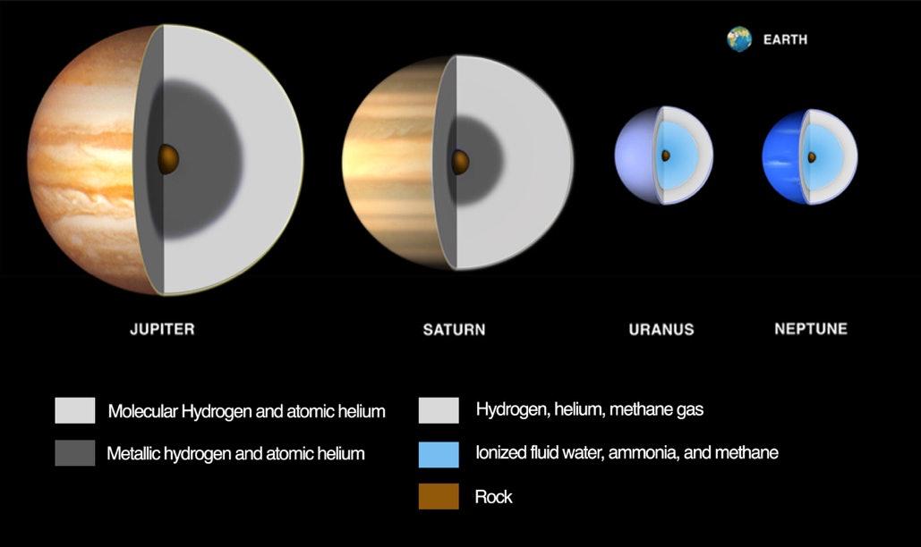 Neptune Uranus Jupiter Saturn