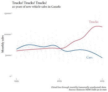 vehicle sales Canada