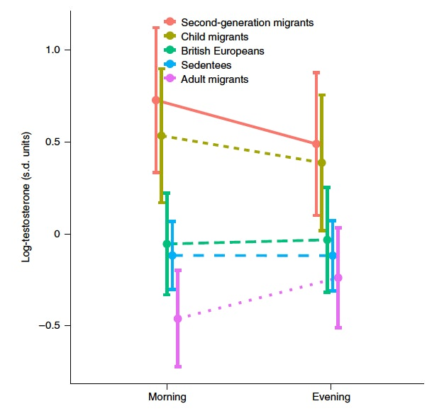 testosterone men levels migration