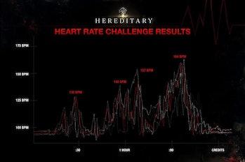hereditary challenge heart rate