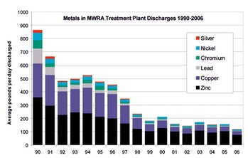 metals in MWRA treatment plant discharges