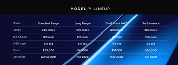 Specs for the Tesla Model Y lineup