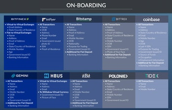This on-boarding info is required at each of these cryptocurrency exchanges, according to the New York Attorney General Offices' report.