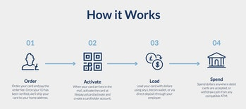Explanation of how Litepay will work.