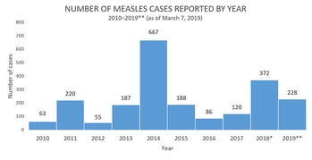 cdc 2019 measles data
