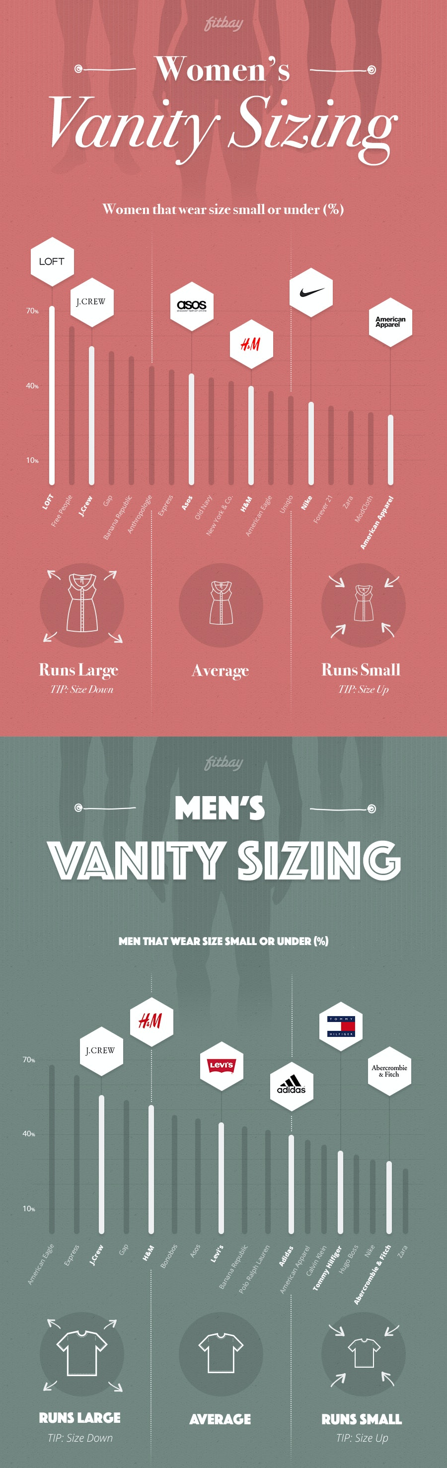 Which Brands Use Vanity Sizing This Handy Fitbay Chart Shows The Worst Offenders