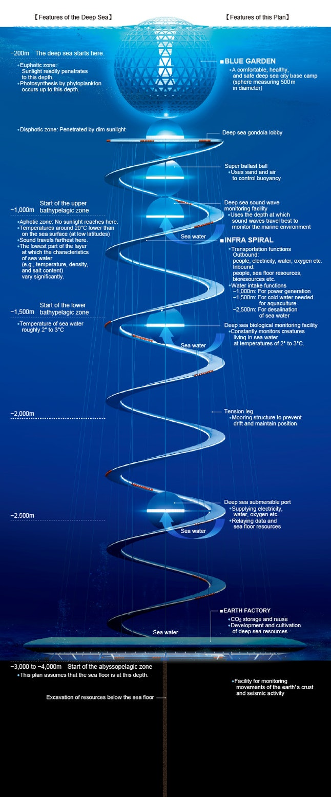 Japan S Underwater City Ocean Spiral Is Straight Out