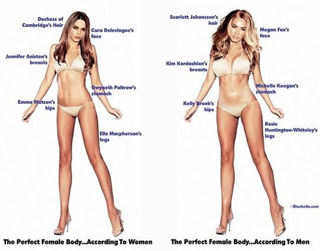 Sexualizing the female body