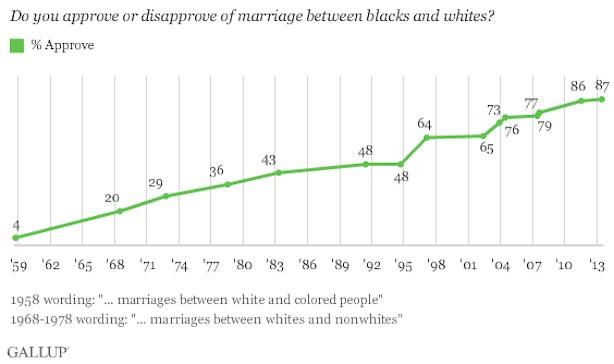 interracial dating white girl black guy
