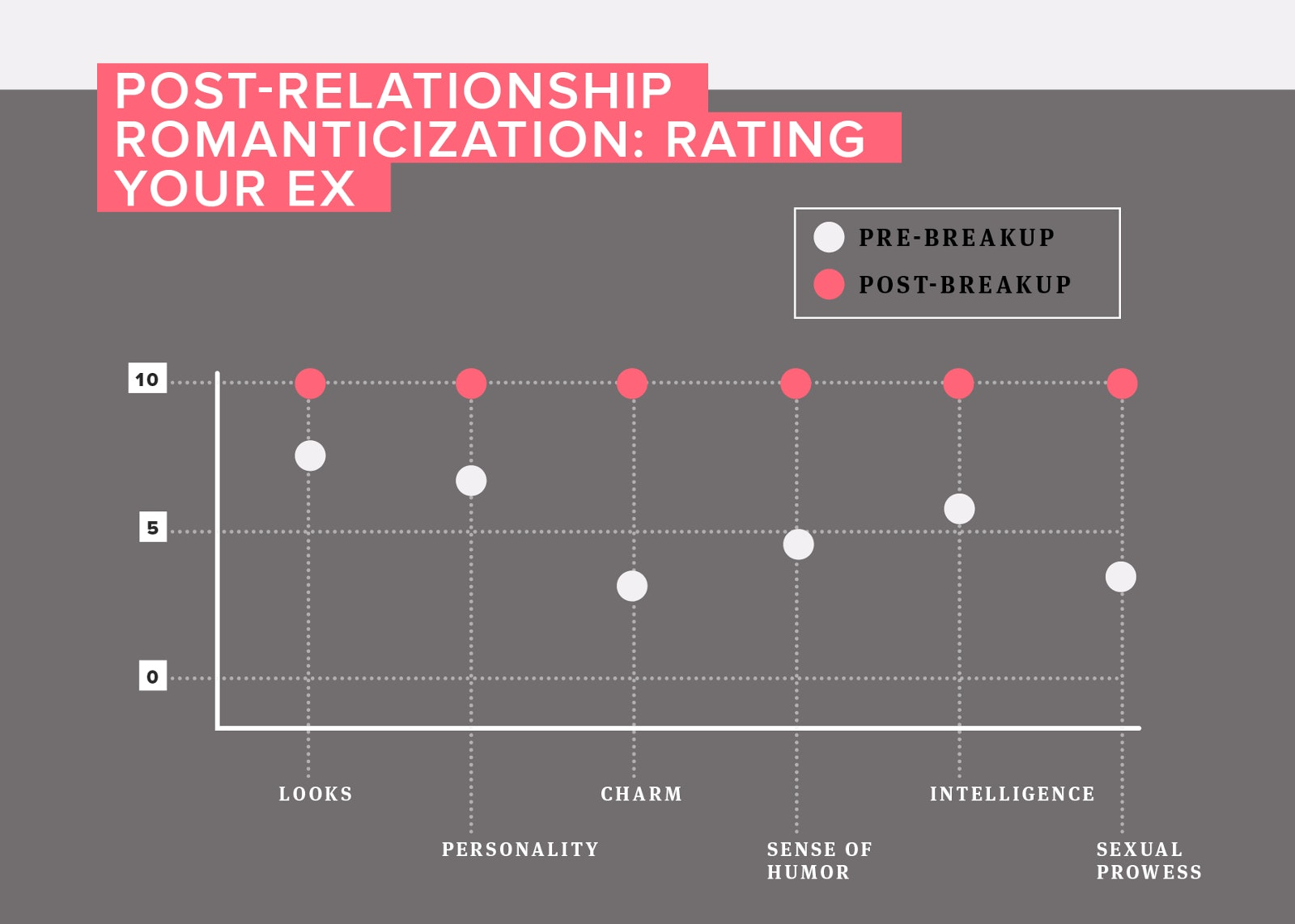 8 Stages Of A Breakup From Romanticizing Your Ex To Moving On In Chart Form