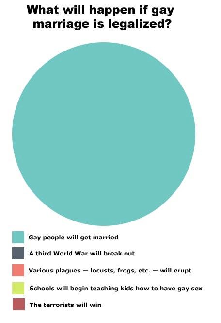 Debate homosexual adoption statistics