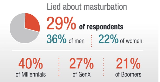 Percent of girls who masturbate, innocent naked nude girls