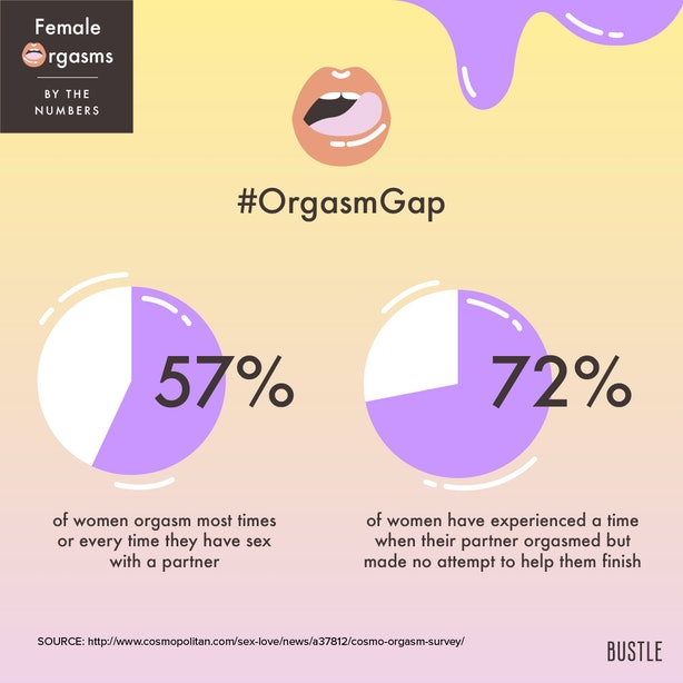 11 Charts & Graphs That Show The Female Orgasm By The Numbers
