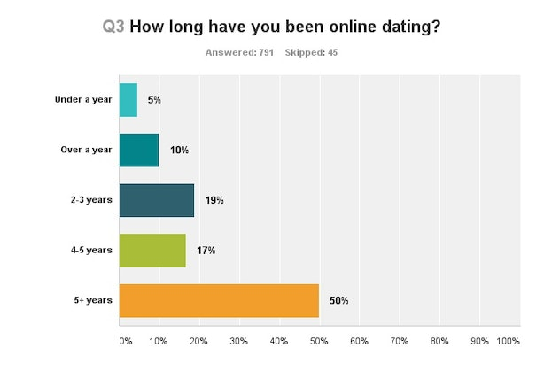How many millenials on dating apps