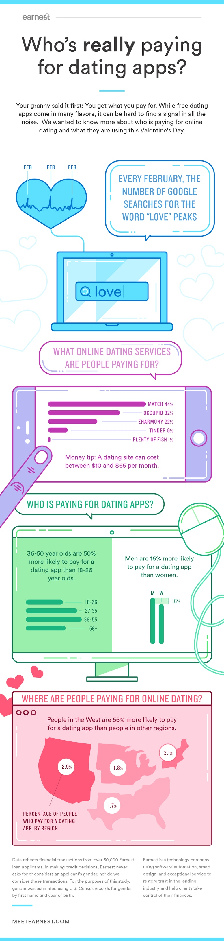Dating Site Pay With Online Check