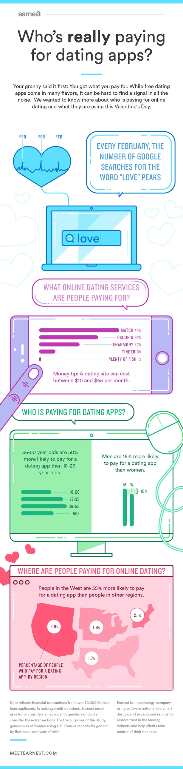 How many people are on dating websites and apps