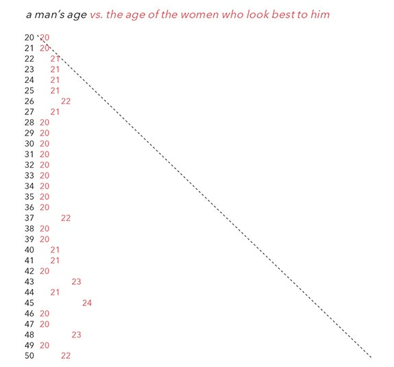 Internet dating horror stories statistics formulas