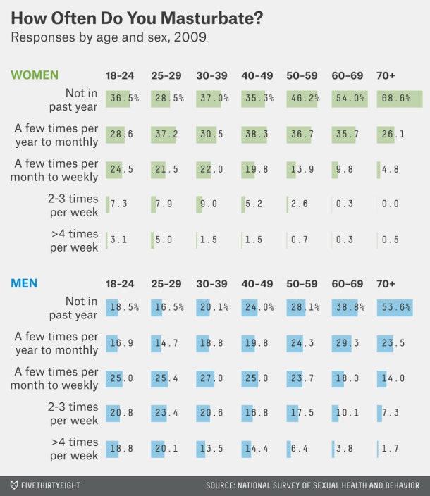 Average times masturbate per week