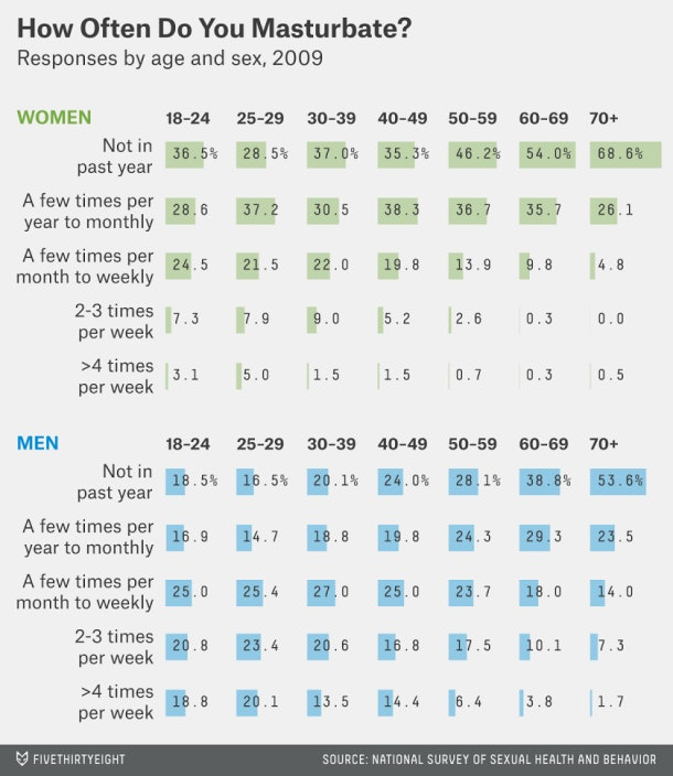 average sex per week for couples