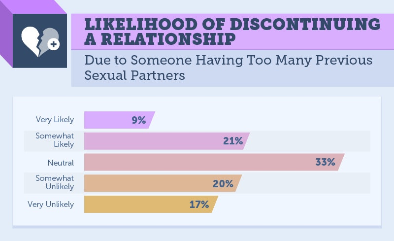How many sex partners is alot