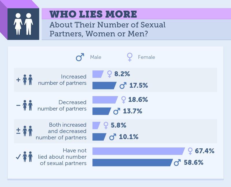 Women lie about sex partners
