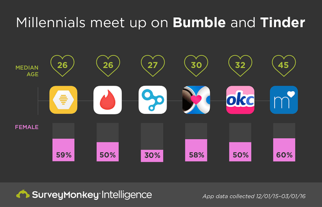 Best dating apps bumble