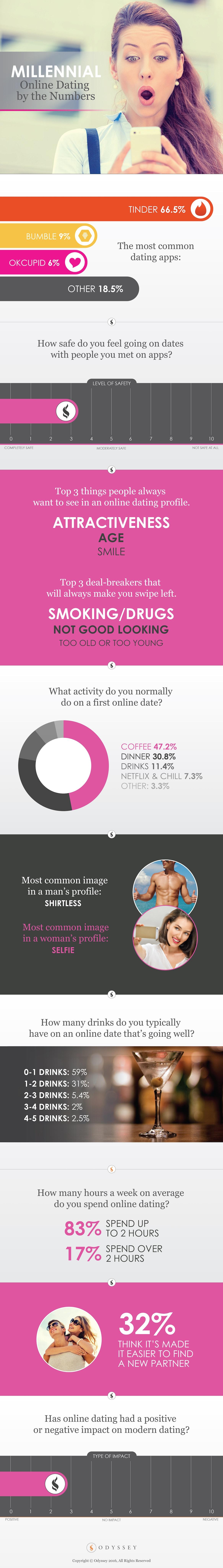 Eparts online dating