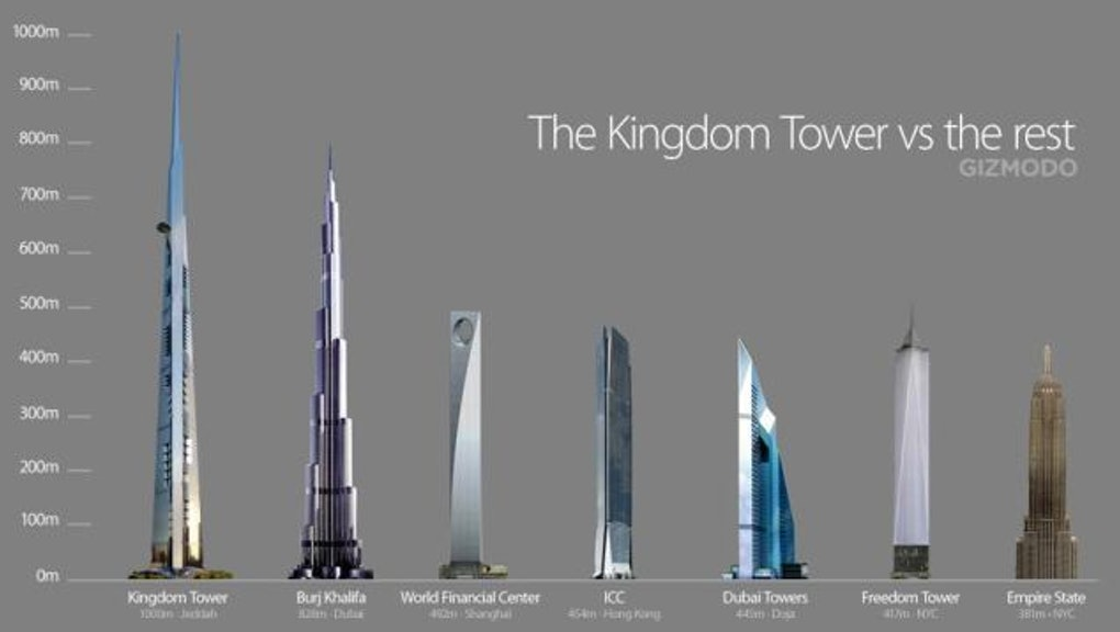 Saudi Arabia Is Building The World S Tallest Tower It S Twice The