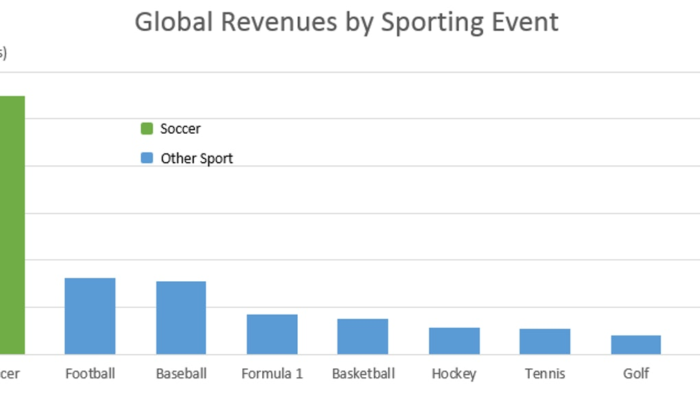 Soccer's Global Dominance of Sports, in 3 Simple Charts