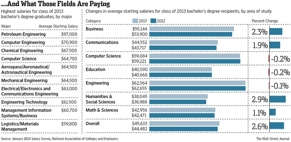 Did You Choose the Right Major? Here Are the Highest-Paying