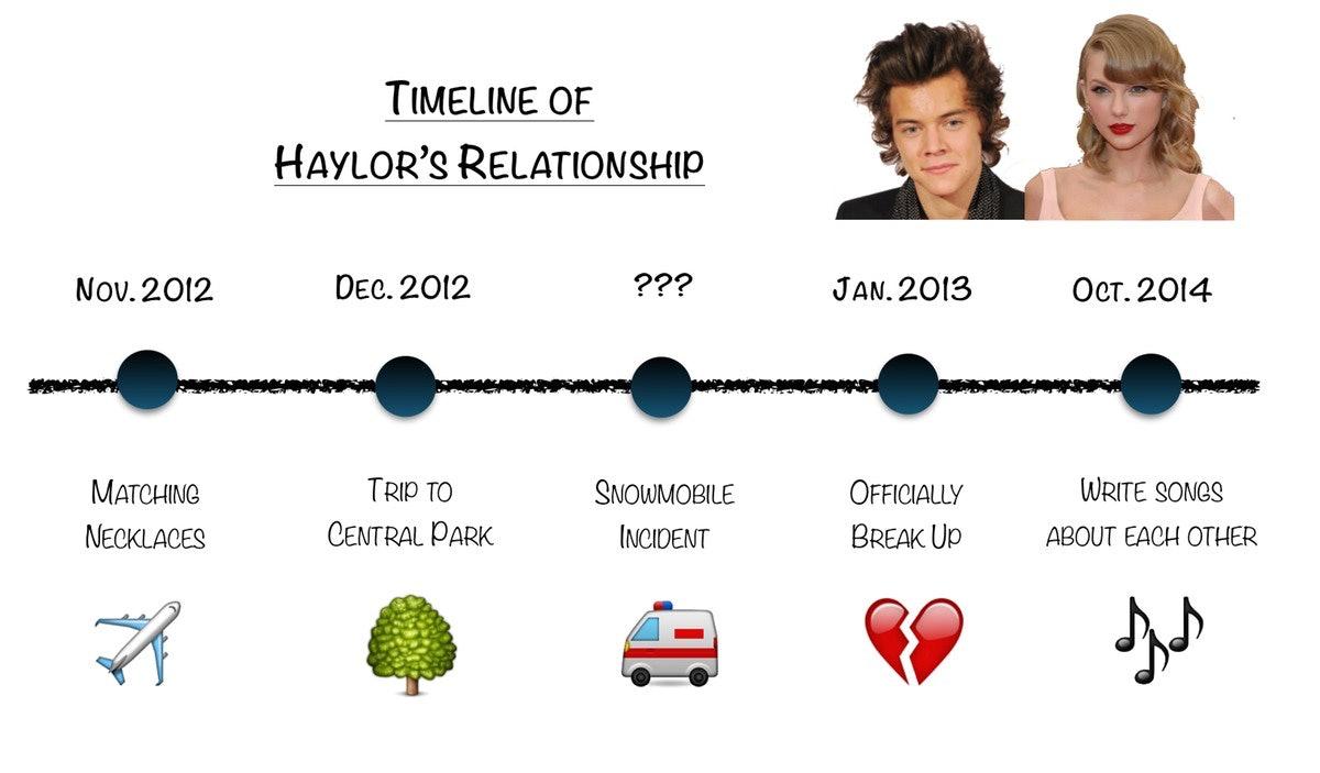 Dating relationship timeline