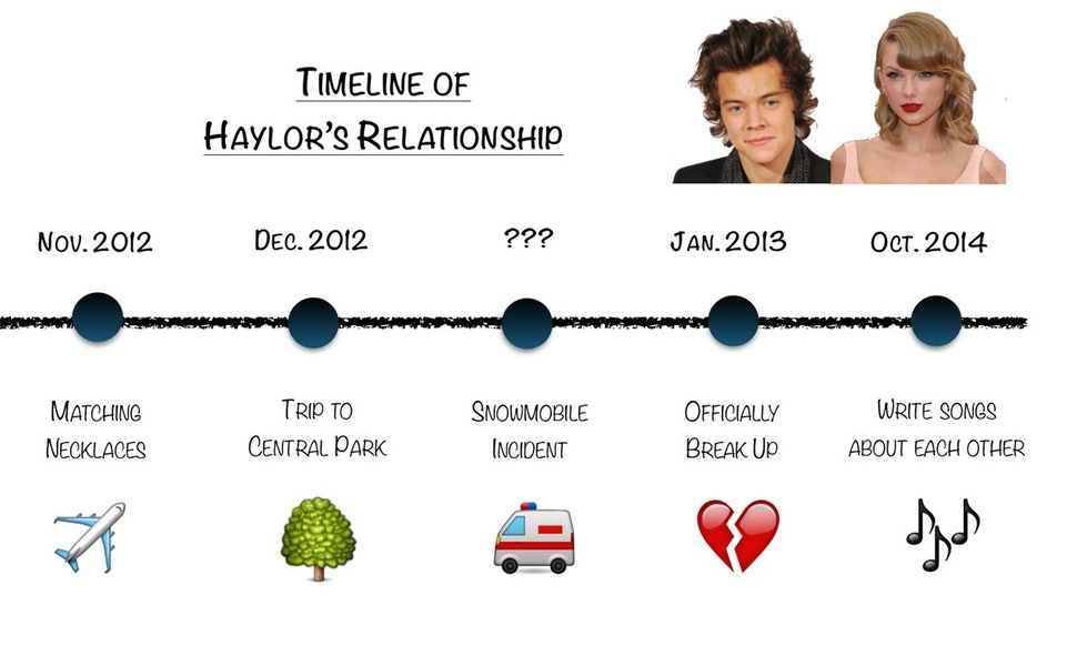 When Did Taylor Swift & Harry Styles Date? A Timeline of Their Winter  Romance