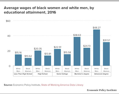 Black women are paid less than white men at every level of education.