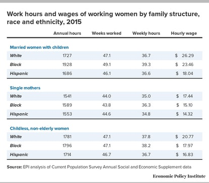 Black women also lose more hours when the economy slows down.