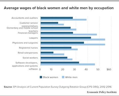 Black women earn less money in all occupations.