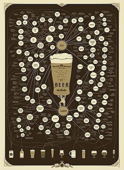 Beer Pop-Up Chart