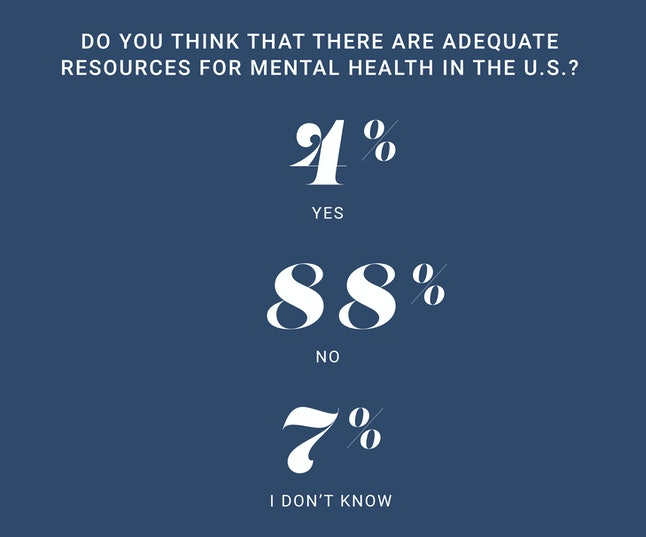 We Asked 584 Women How The Conversation Around Mental Health Needs