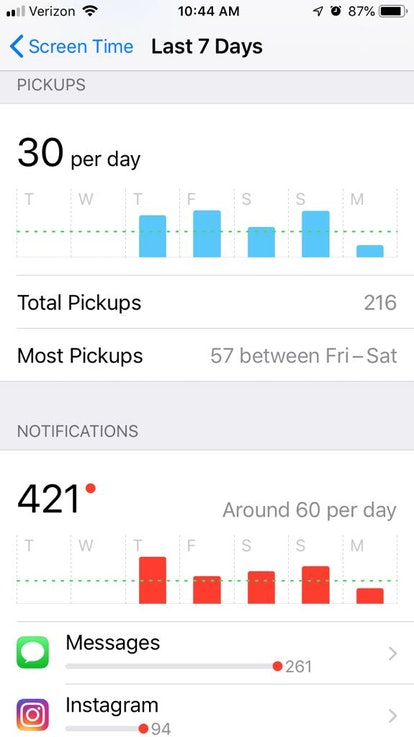 Tracking your screen time also reveals how many times per day on average you picked up your phone.