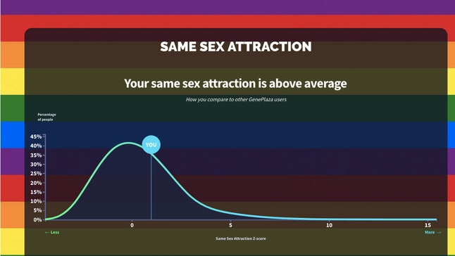 """""""How gay are you?"""" app graph"""