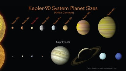 The Kepler-90 planets have a similar configuration to our solar system with small planets found orbi...