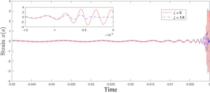 This graph depicts the physical strain on the spacecraft's steel frame as it plummets into a rotatin...