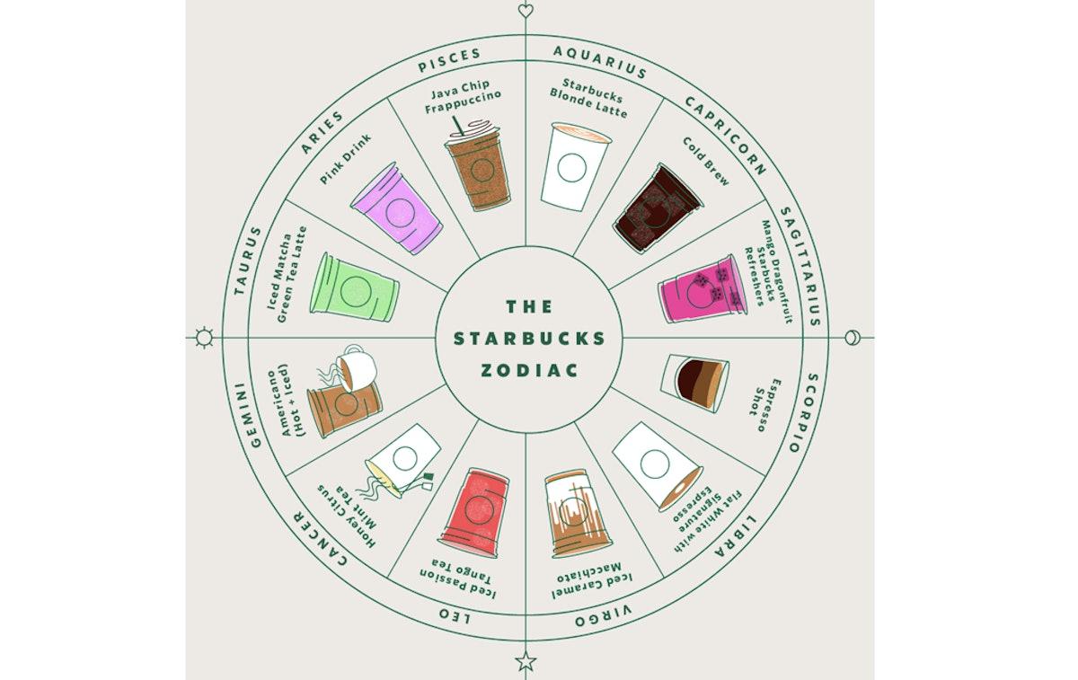 The 2019 Starbucks Zodiac Drink Recommendation Wheel Makes Me Wish I Were A Capricorn